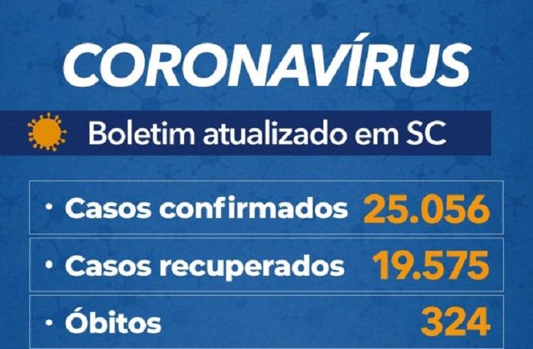 SC COM 25 MIL CASOS E 324 MORTES POR COVID19